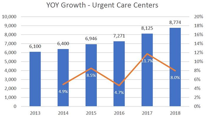 Urgent Care center growth 2013 to 2018