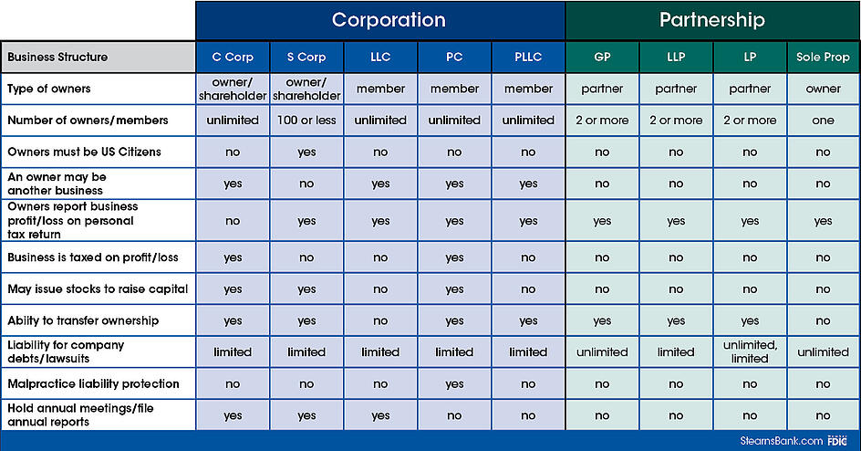 Business Struture Chart Graphic (3)