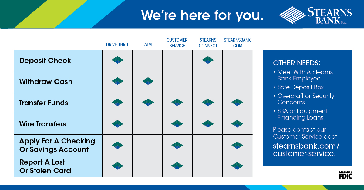 StearnsBank Checklist-1