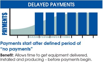delayed payments