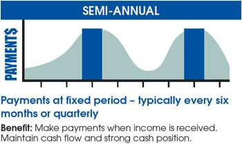 semi-annual payments
