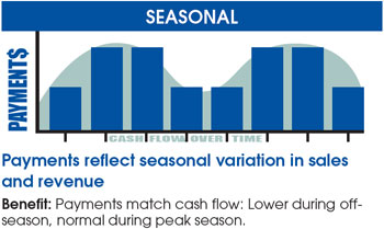 seasonal payments