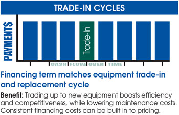 trade-in cycles