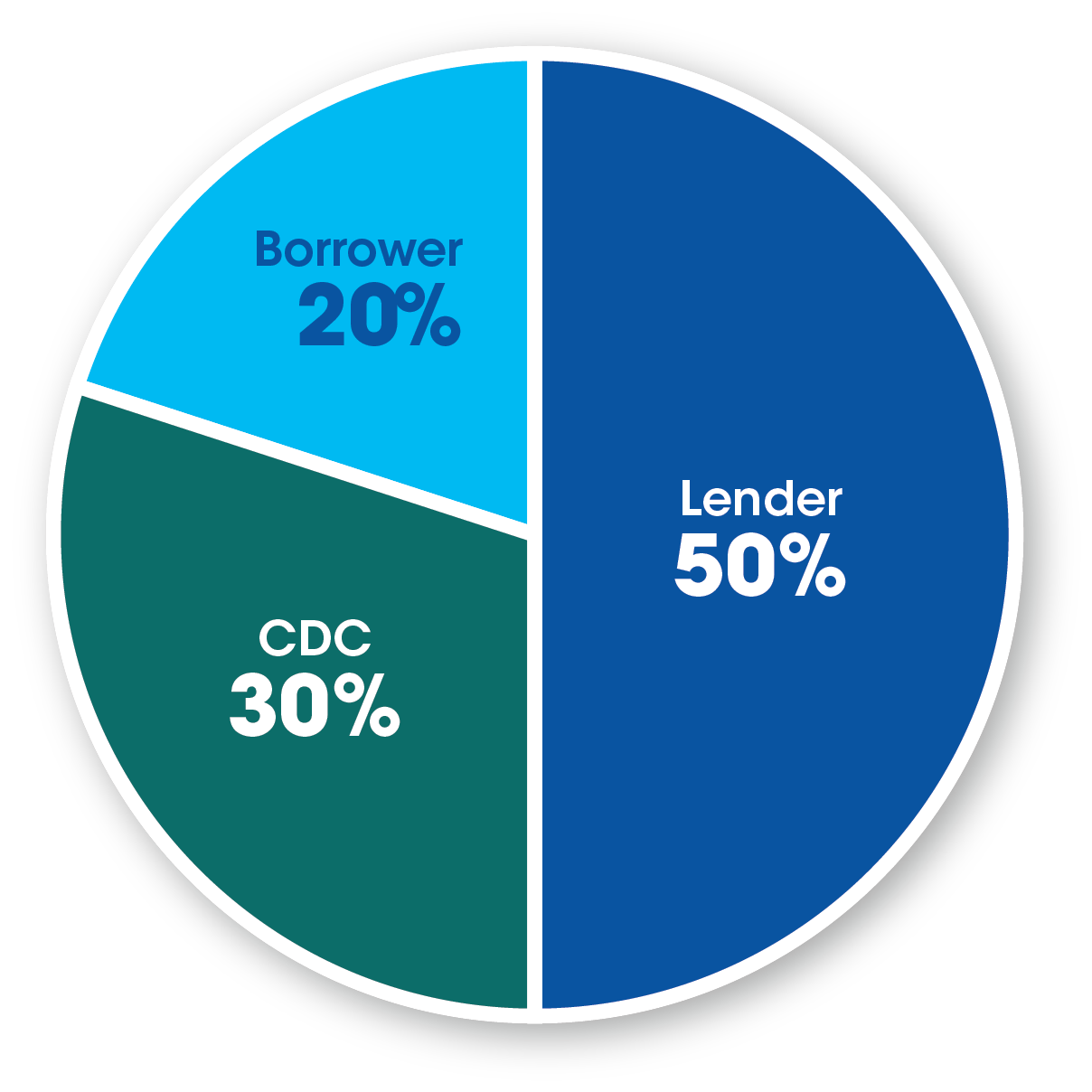 Lender 50%, CDC 30%, Borrower 20%