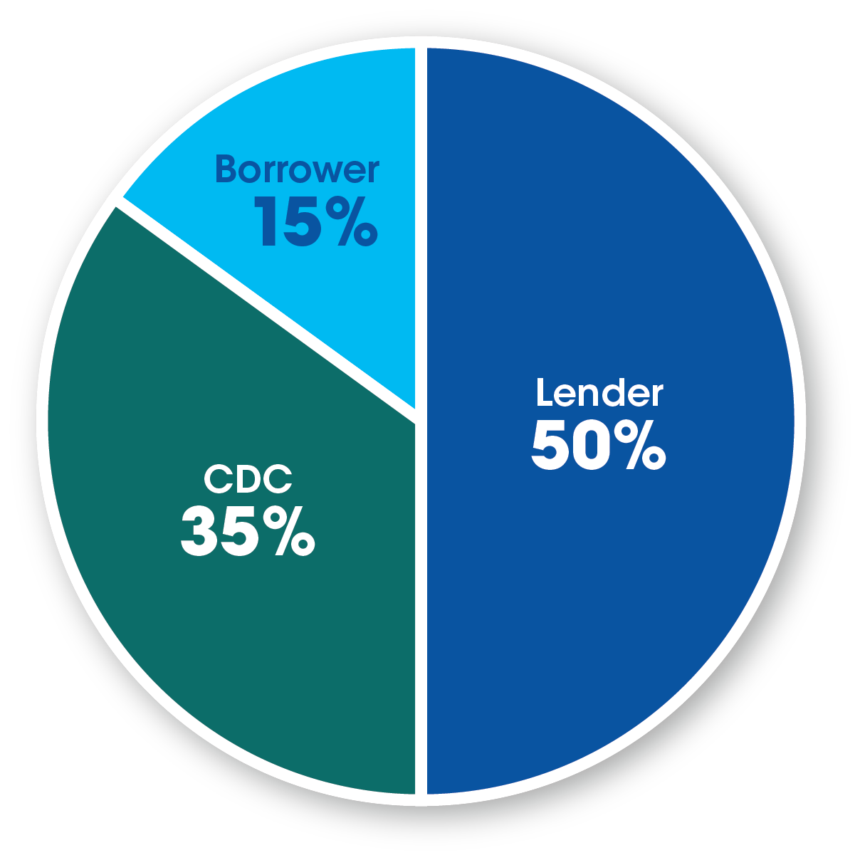 Lender 50%, CDC 35%, Borrower 15%